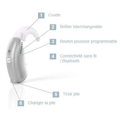 L'appareil auditif Siemens Life avec coude